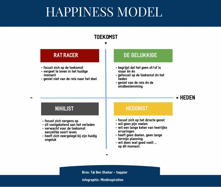 happiness model tal ben shahar