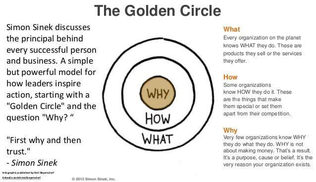 gouden cirkel simon sinek