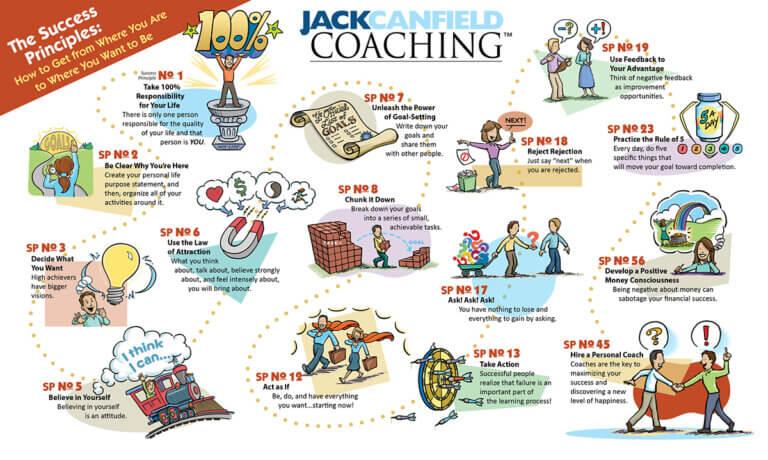 overzicht success principles jack canfield