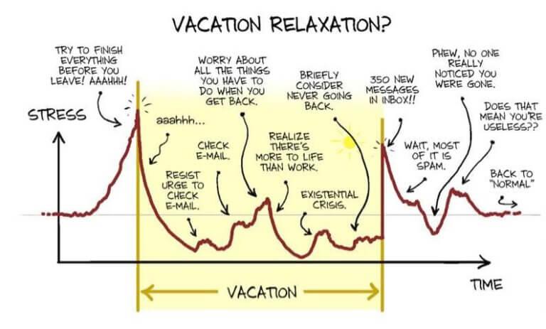 vakantie stress